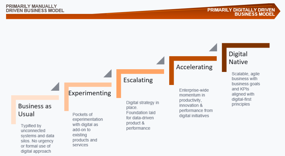 Stages of digital transformation: Business as Usual > Experimenting > Escalating > Accelerating > Digital Native