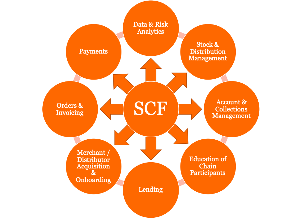 Supply chain finance model