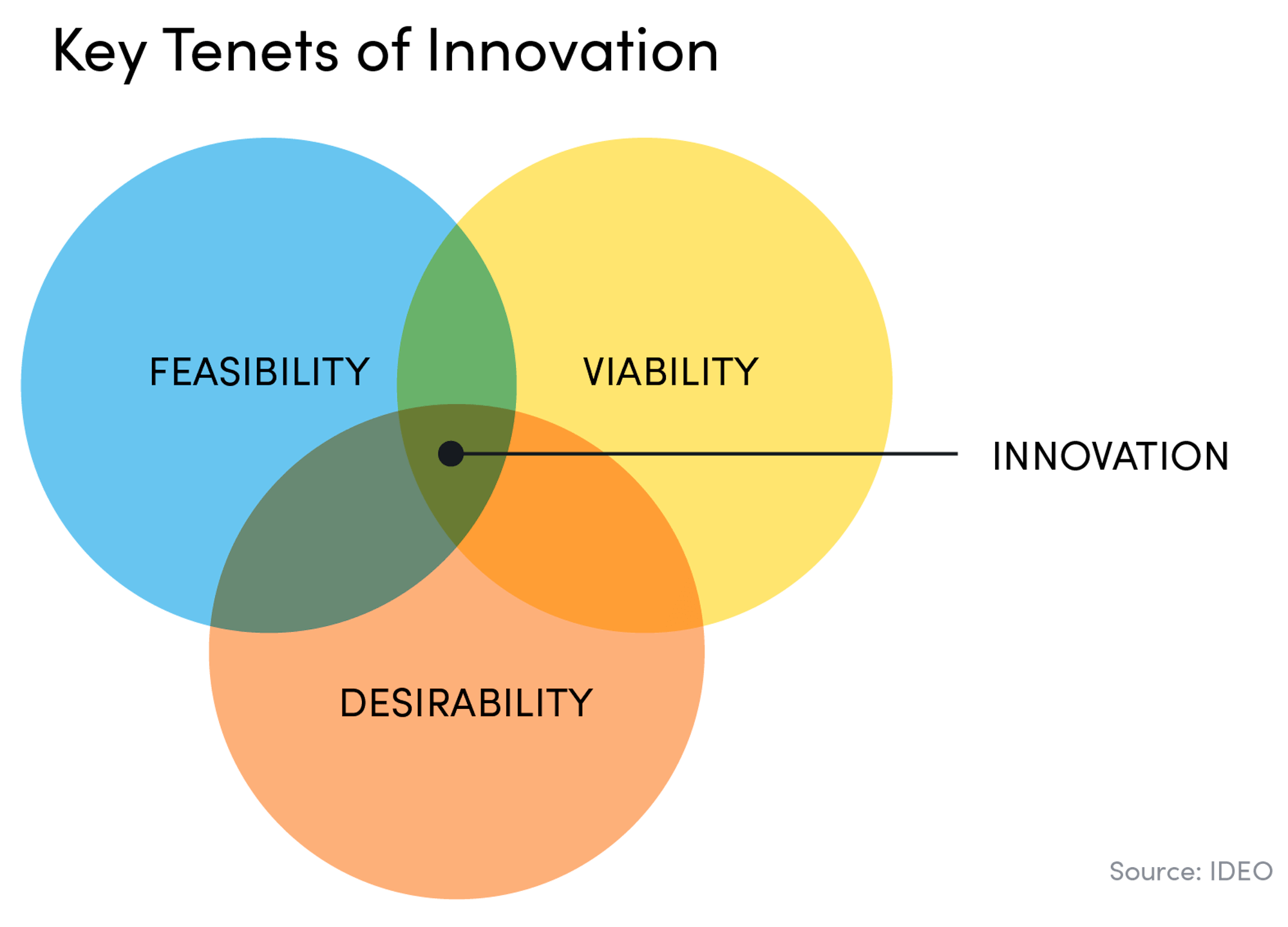 Key tenets of innovation: feasibility, desirability, and viability