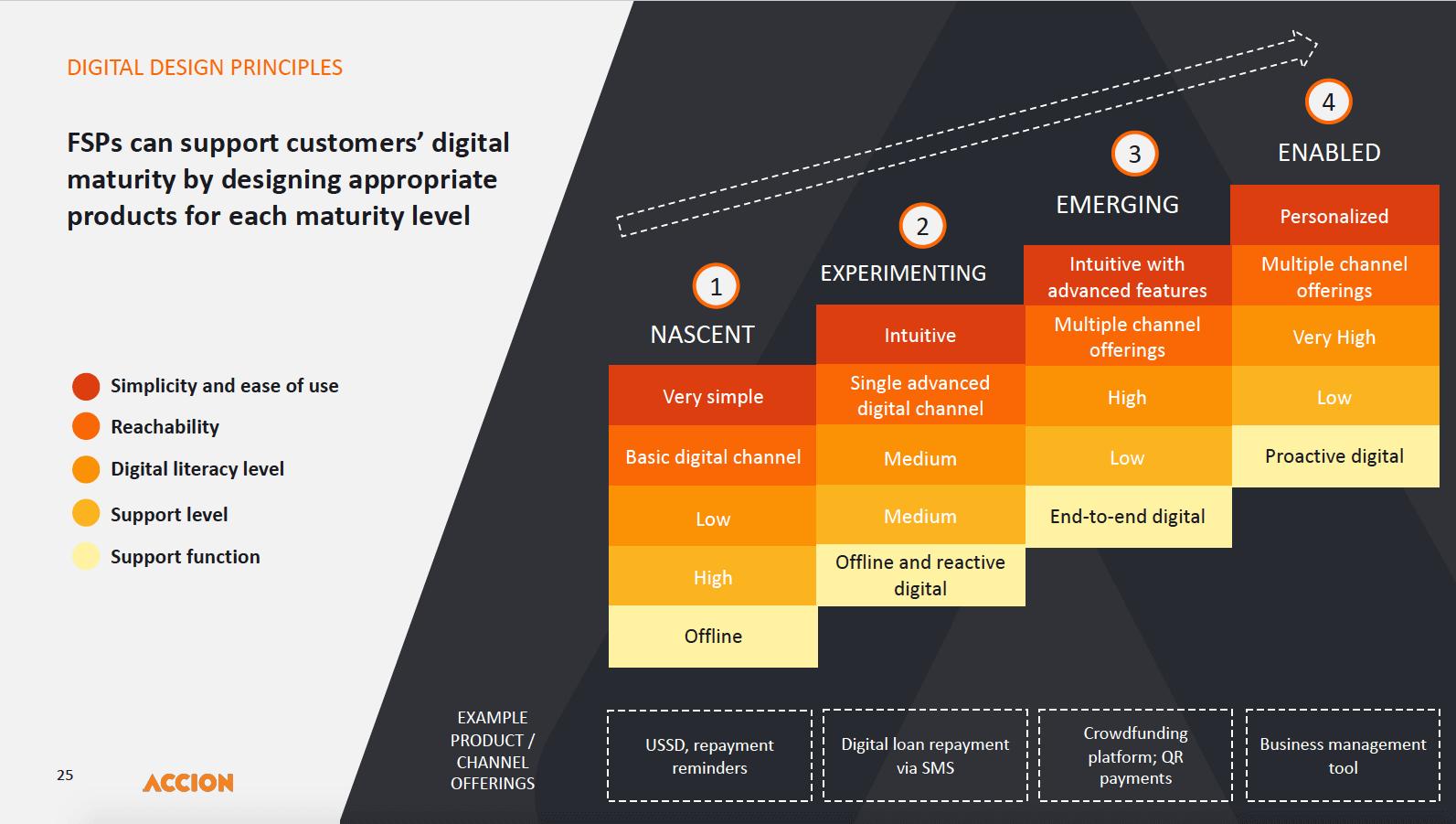 Digital Design Principles