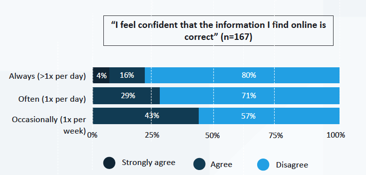 confidence in digital tools