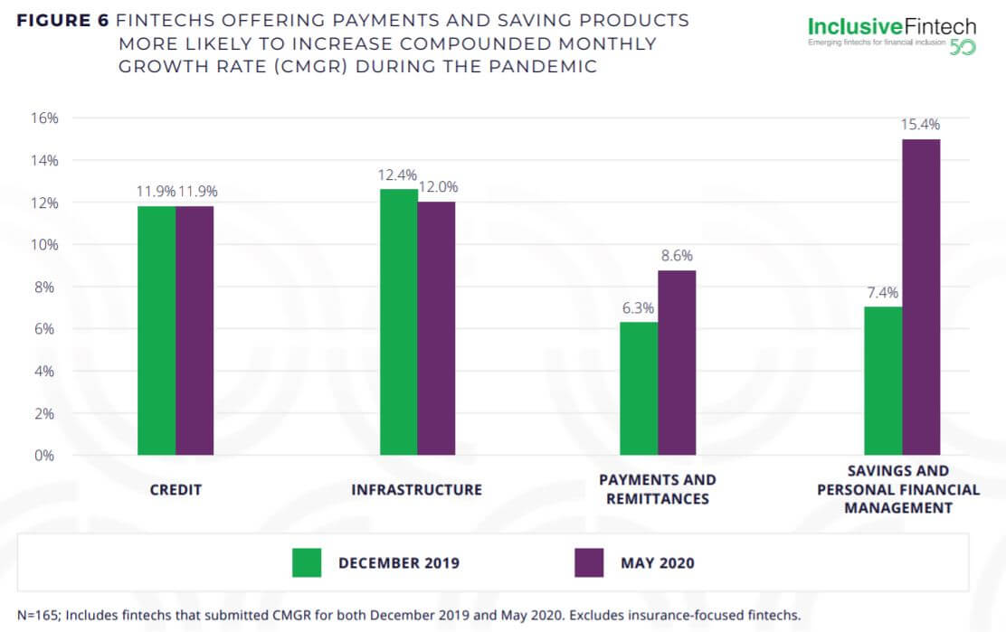 fintechs offering payment and saving products are more likely to increase CMGR