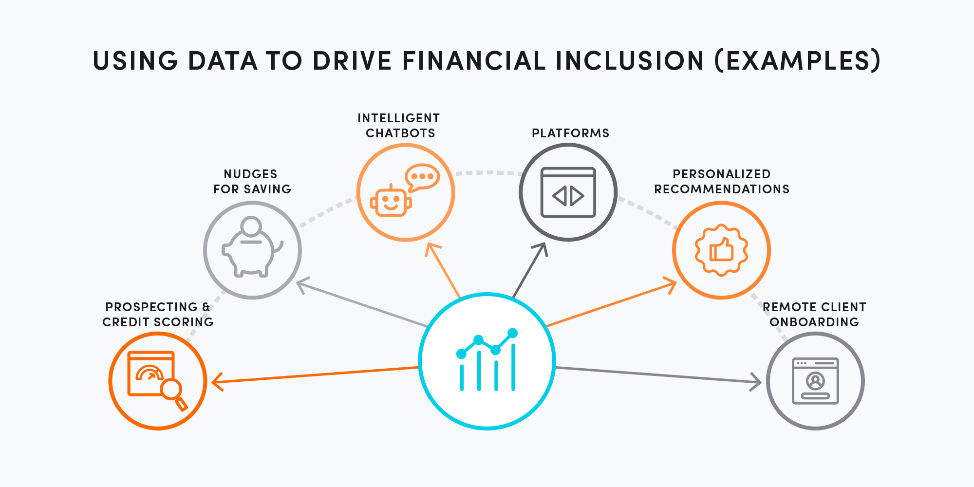 Using data to drive financial inclusion (examples)