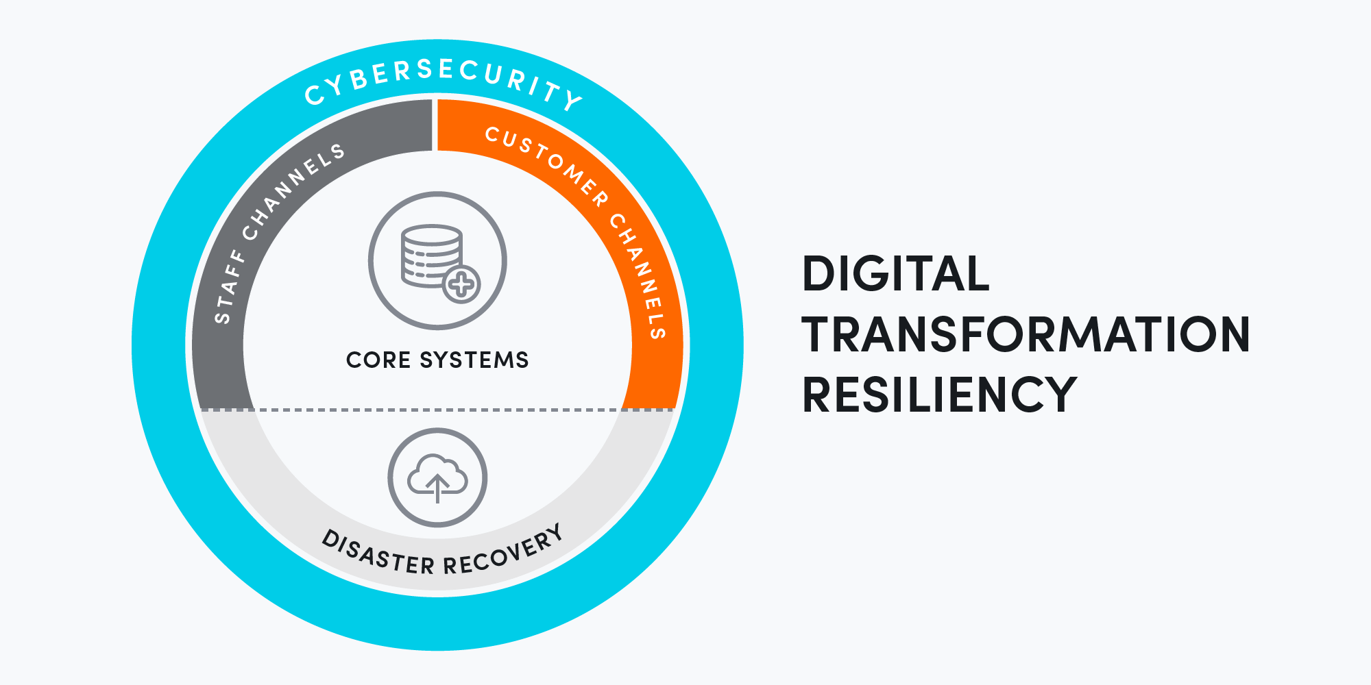 Digital transformation resiliency