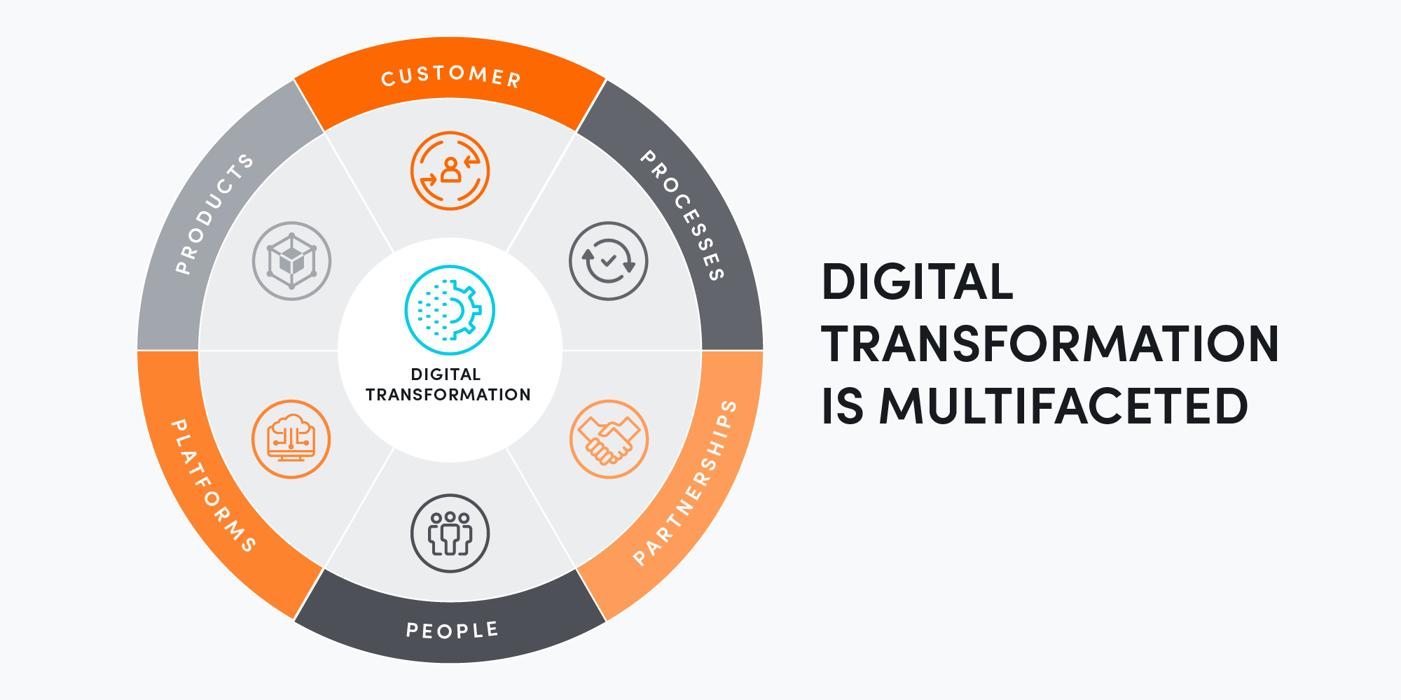 Digital transformation is multi-faceted