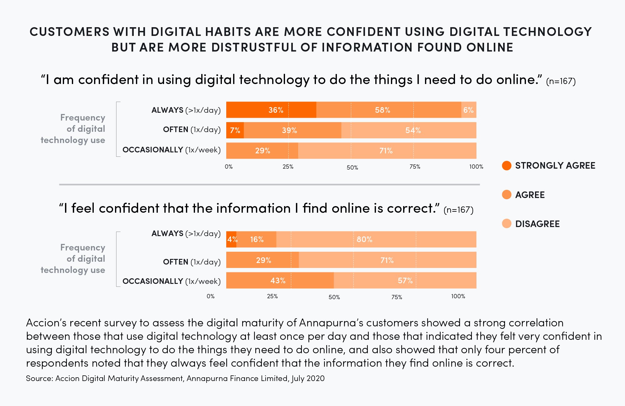 Customers with digital habits are more confident using digital technology but are more distrustful of information found online