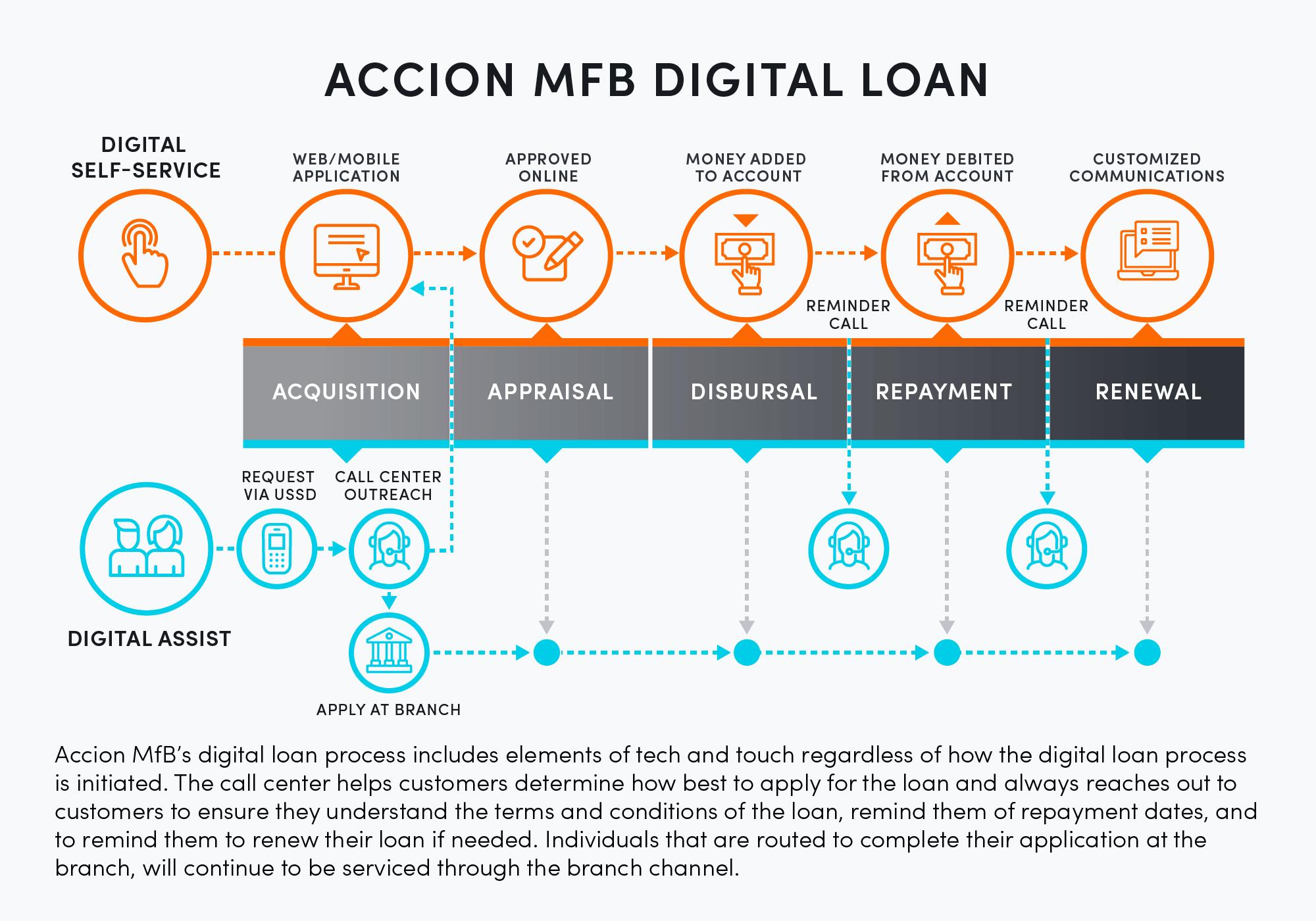 Accion Microfinance Bank digital loan
