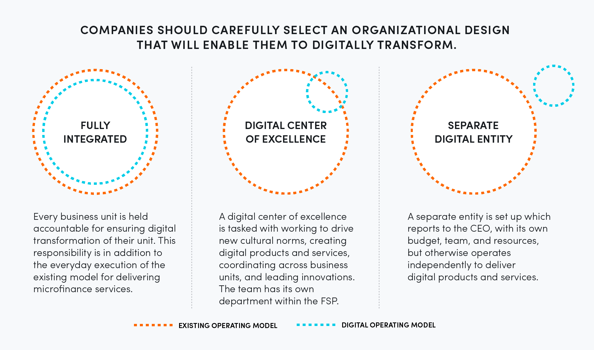 Companies should carefully select an organizational design that will enable them to digitally transform.