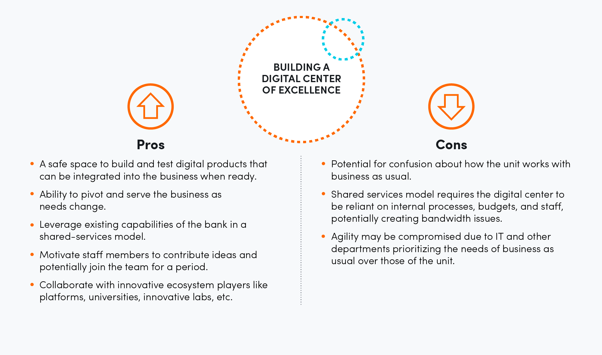 Building a digital center of excellence