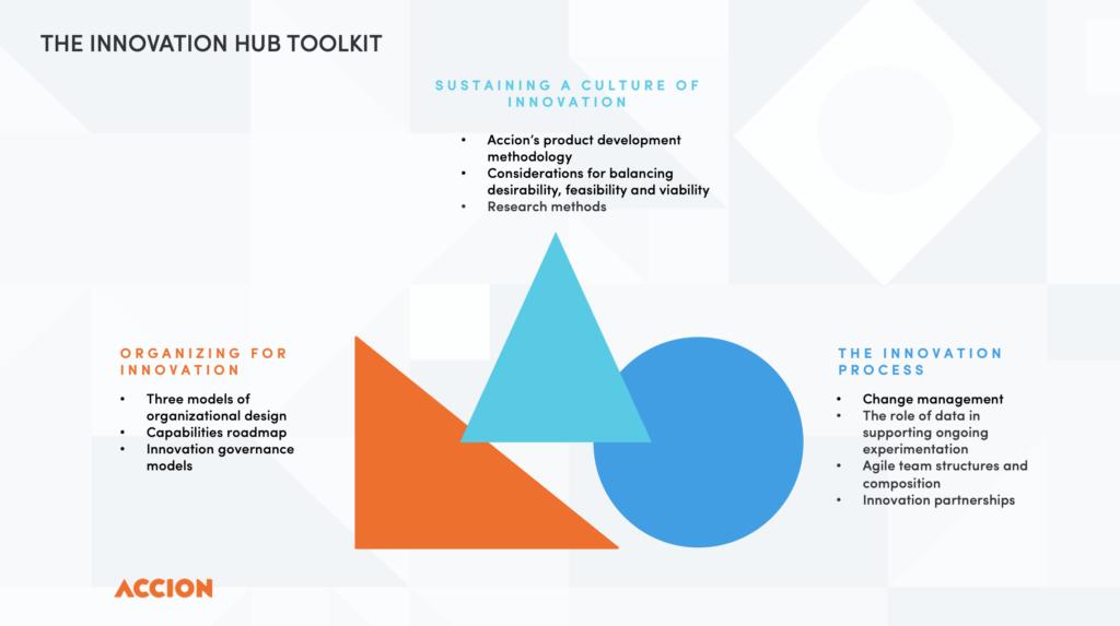 Accion's Innovation Toolkit