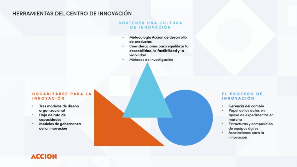 Accion Innovation Toolkit